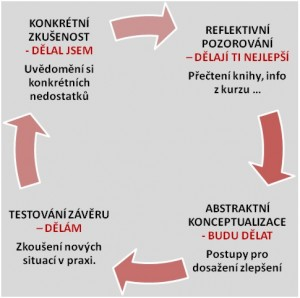 cyklus efektivního učení
